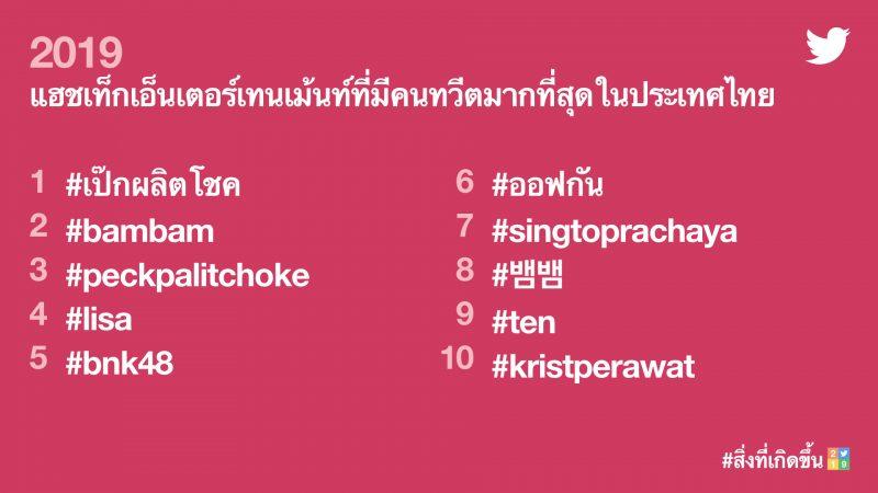 แฮชแท็กที่มีคนทวีตมากที่สุดในประเทศไทย