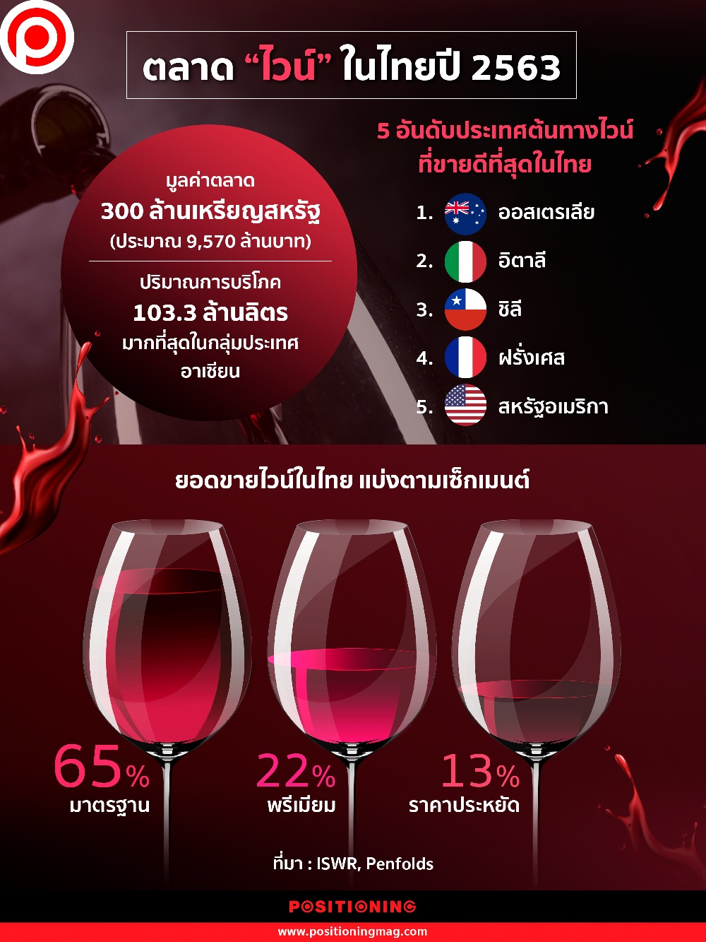 ไวน์ ไทย 2563
