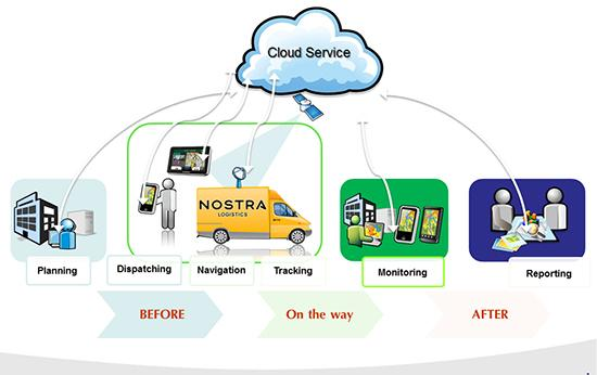 e-Logistics: บริหารการขนส่งแบบเรียลไทม์ ลดต้นทุน เพิ่มศักยภาพทางการแข่งขัน